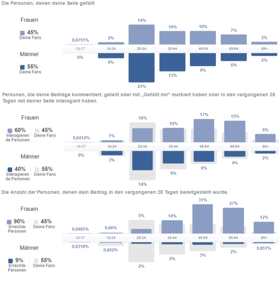 Ableitung Facebook-Seitenstatistiken